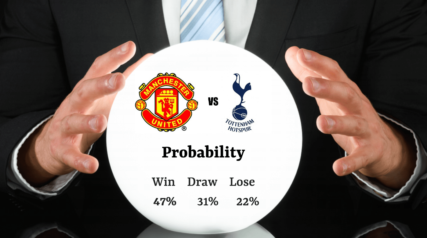 Beating the Bookies with a Football Prediction Model? - Part 1
